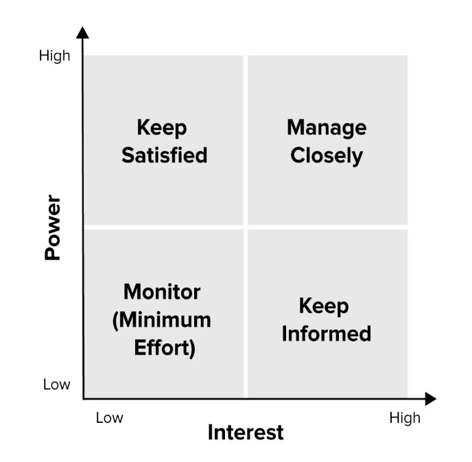 Interest /Power Matrix - Stakeholder Prioritisation