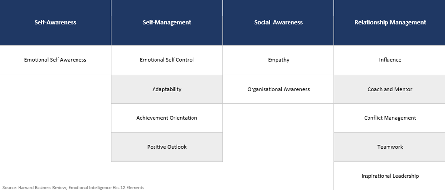 Harvard Business Review - Emotional Intelligence Has 12 Elements