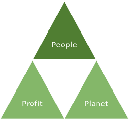 People, Profit, Planet Triangle