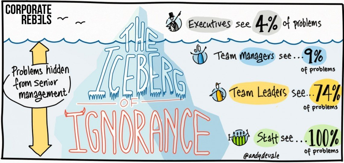 The Iceberg of Ignorance | Wellingtone