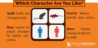 Which Character Are You Like - Who Moved my Cheese | Wellingtone
