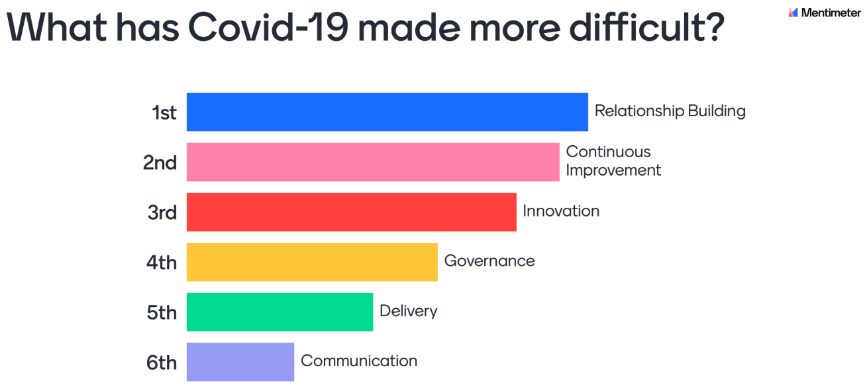 What had COVID-19 made more difficult for PMO Professionals